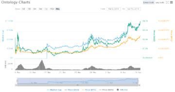 $3 миллиона в биткоинах было украдено с криптовалютной биржи Coinsecure