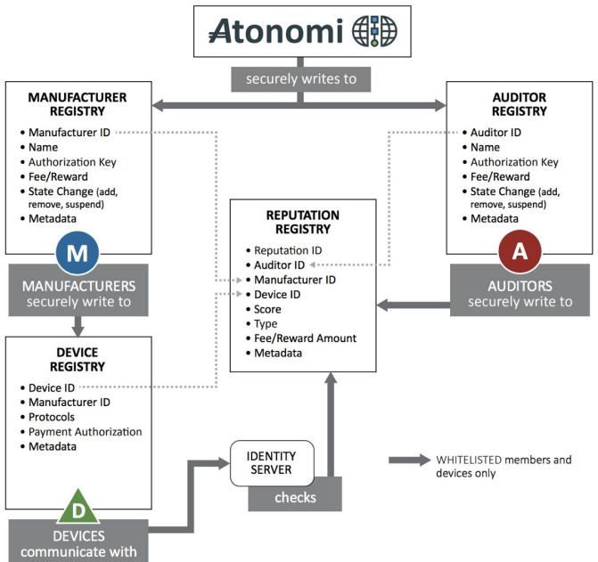 atonomi_regs