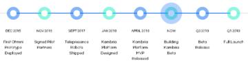 Криптовалютная биржа KuCoin добавила Mobius (MOBI) на свою платформу