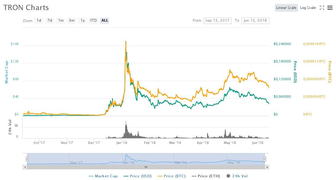 trx_chart