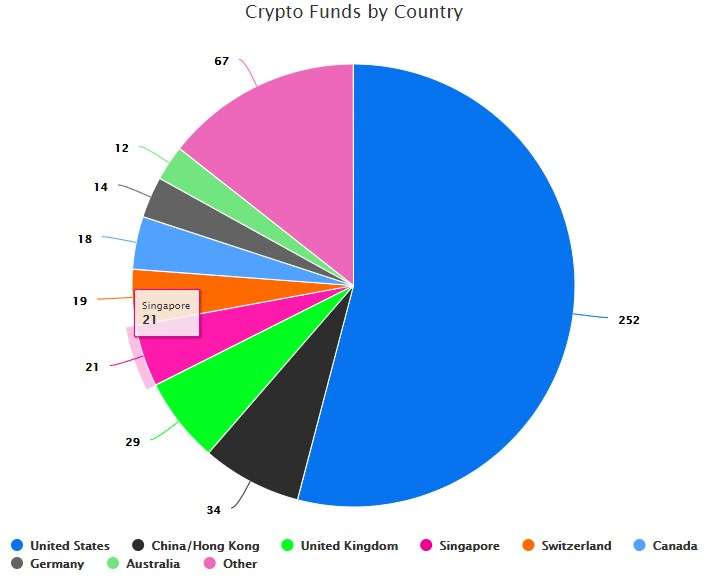 cryptocurrency hedge fund hong kong