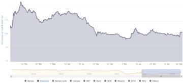 Bitcoin (BTC) как Amazon (AMZN)