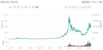 Glassnode: Инвесторы предпочитают долгосрочные инвестиции в биткоин