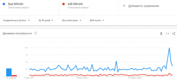 The number of people wishing to buy bitcoin has doubled